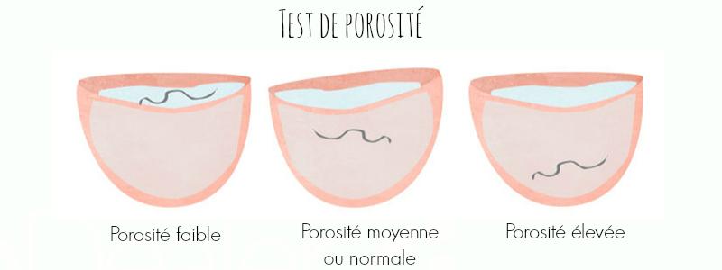 Description des résultats au  test de porosité. Les cheveux sont en surface donc la porosité est faible. Le cheveu est au milieu du verre donc la porosité est moyenne ou normale. Le cheveu est au fond du verre soit une porosité élevée.
