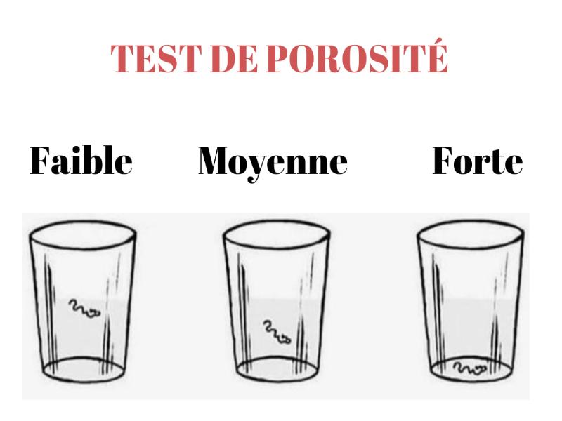 Test de porosité