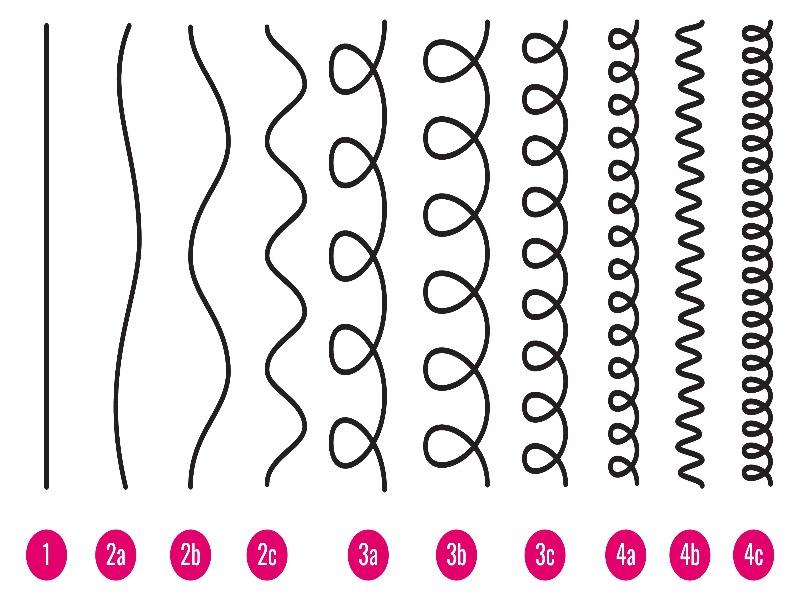 Comment bien prendre soin de ses cheveux ondulés