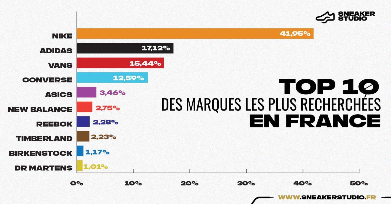 Top 10 des marques les plus populaires de France