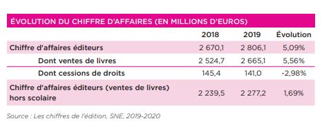 Évolution du chiffre d'affaire des éditeurs en 2019-2020 selon le Syndicat National de l'édition