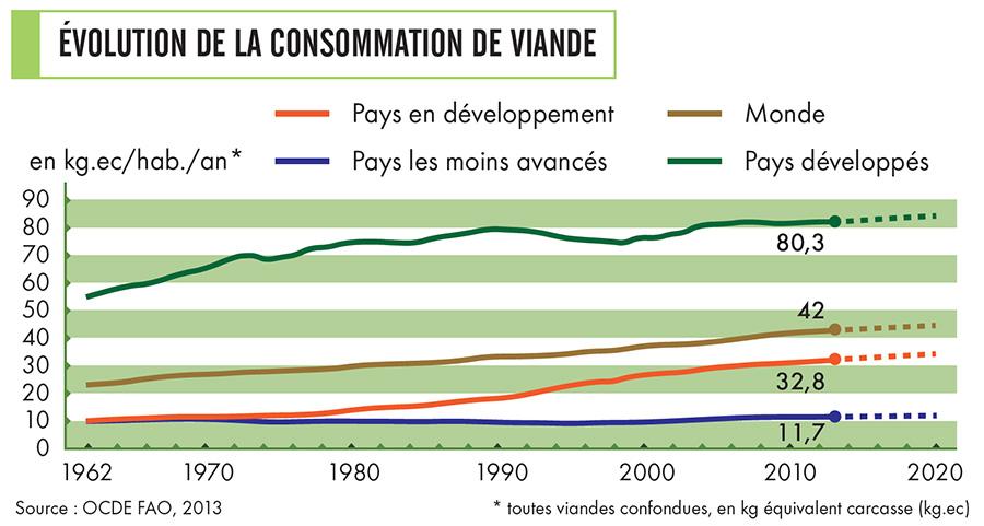 Évolution de la consommation de viande en 50 ans selon l'Organisation de coopération et de développement économiques