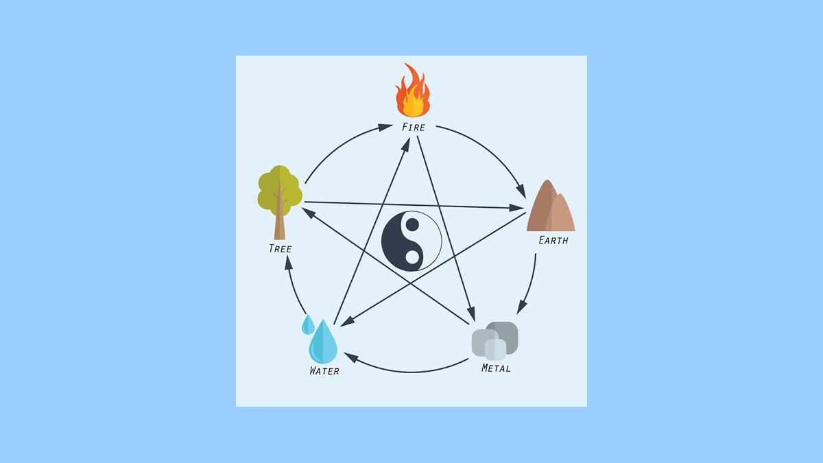 Feng-shui et l'harmonie du tout