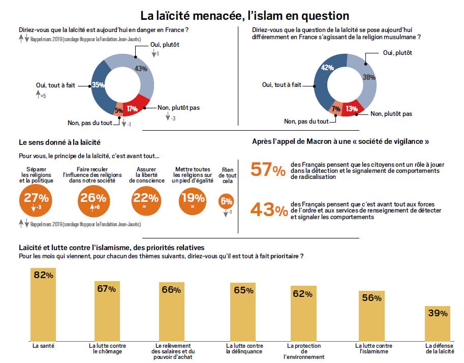 Sondage au français : la laïcité est-elle menacée par l'islam ? Selon l'Institut français d'opinions publiques.