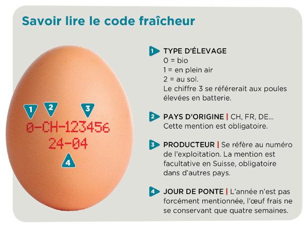 Comment choisir ses œufs ? Fédération romande des consommateurs