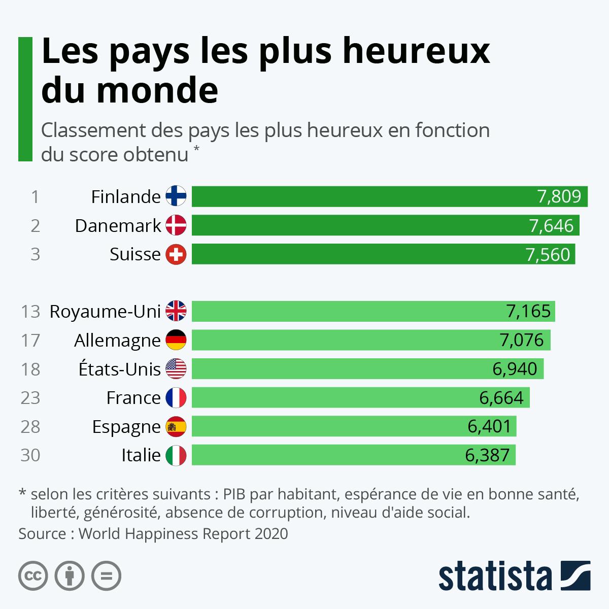 Classement des pays les plus heureux du monde en 2020 selon le site Internet du World Happiness Report.