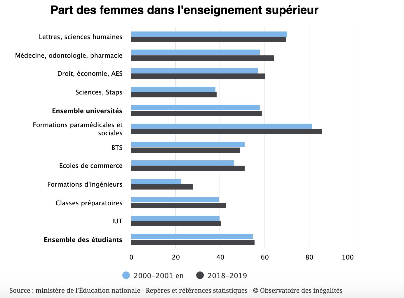 L'éducation des filles européennes : l'exemple de la France